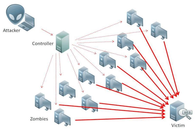 Hva er et DDoS-angrep?